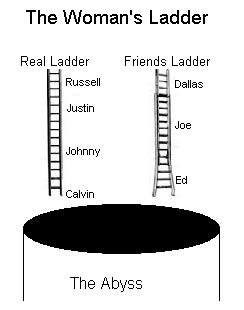 Womens' Ladders, from www.laddertheory.com