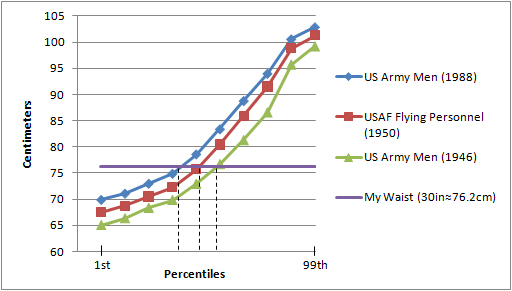 Waist Circumference Graph: Me vs. US Military Men