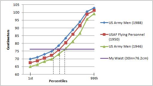 Waist Circumference Graph: Me vs. US Military Men