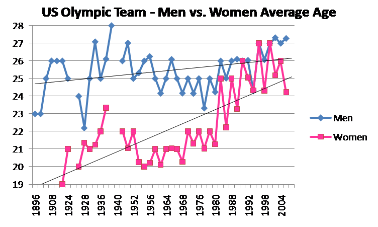 US Olympic Team - Men vs. Women Average Age