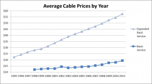 Average Cable Prices by Year Graph