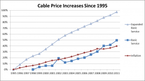 Cable Price Increases Since 1995 Graph