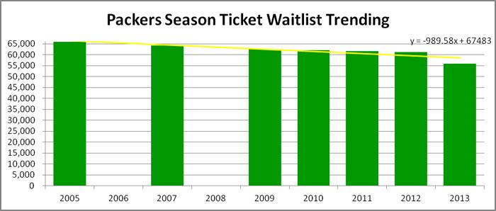 Packers Season Ticket Waitlist Graph