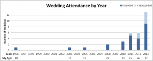 My Wedding Attendance Graph