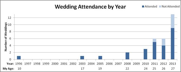 My Wedding Attendance Graph