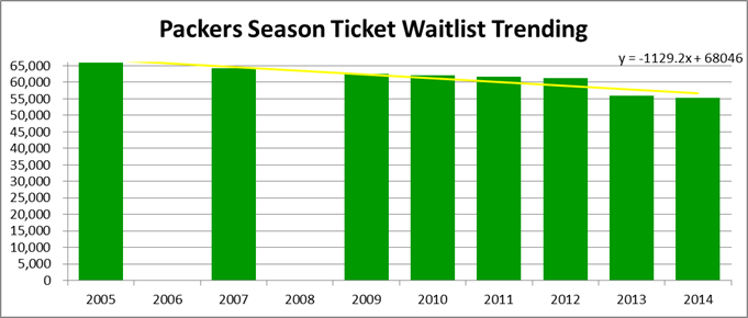 Packers Season Ticket Waitlist Graph