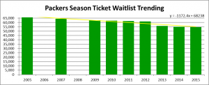 Packers Season Ticket Waitlist Trending 2015